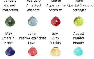 Камни рождения по месяцам: что они означают?