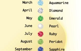 Камни рождения по месяцам