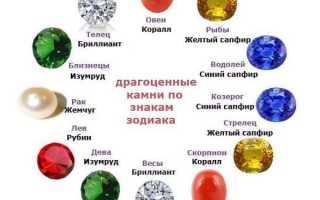 Какой Камень Бесконечности Должен Быть Правильным Для Вас, Основываясь На Вашем Зодиаке?